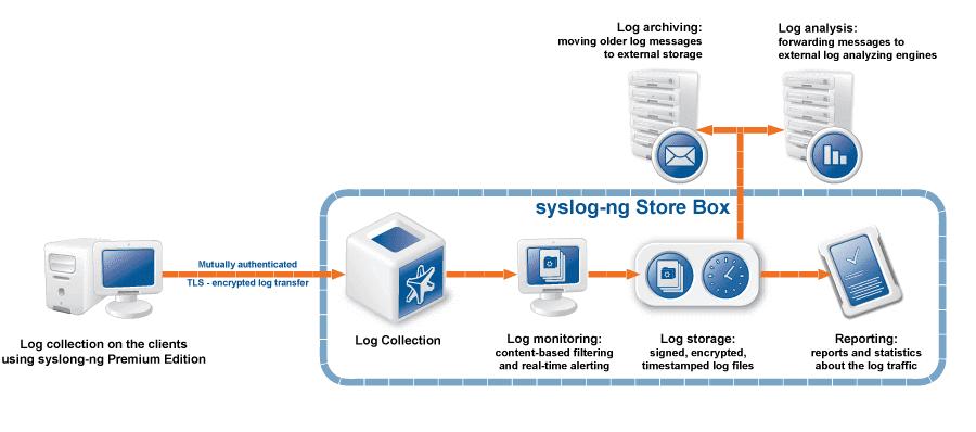 syslog server