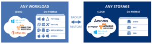 Acronis Workload