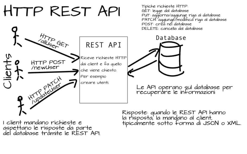 REST API spiegate