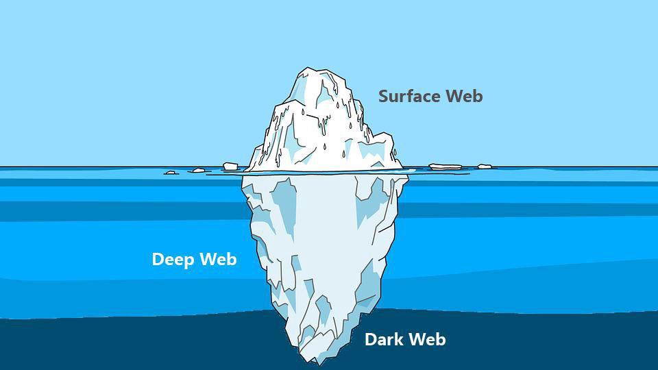 importance cyber threat intelligence iceberg